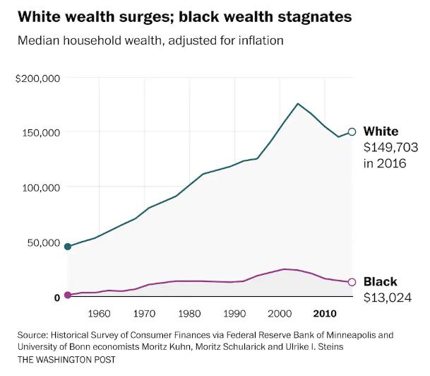 black white wealth unstripped voice